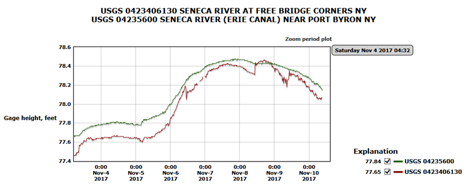Water Level Graph Seneca River Near Port Byron